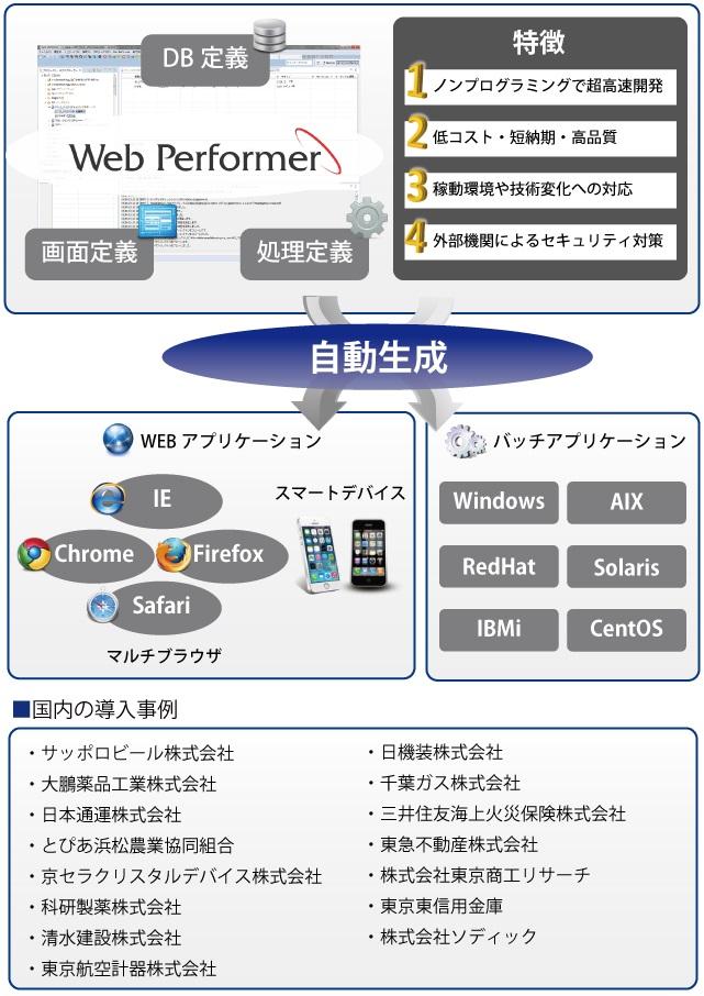 超高速開発ツール「Web Performer」
