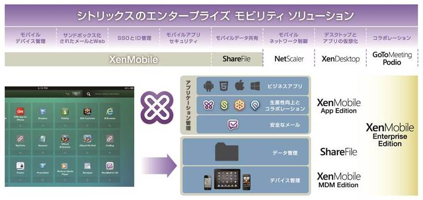 Citrix XenMobile