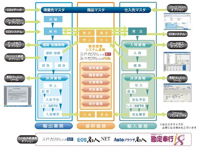 Usolia貿易業システム(VPort)