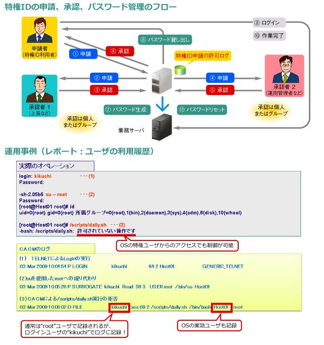 特権ユーザ管理ソリューション 【CA Privileged Identity Manager】