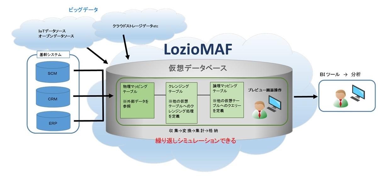 LozioMAF