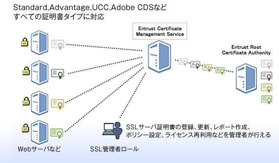 電子証明書発行サービス  Entrust Cloud