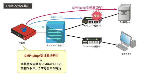 監視・ログ管理サーバ GAZERシリーズ