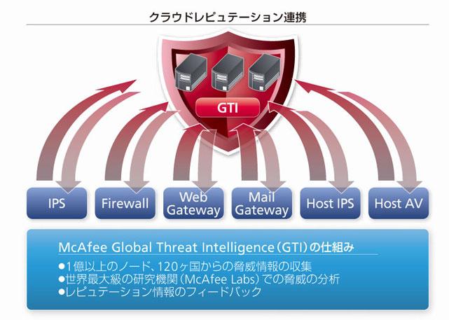McAfee Network Security Platform シリーズ