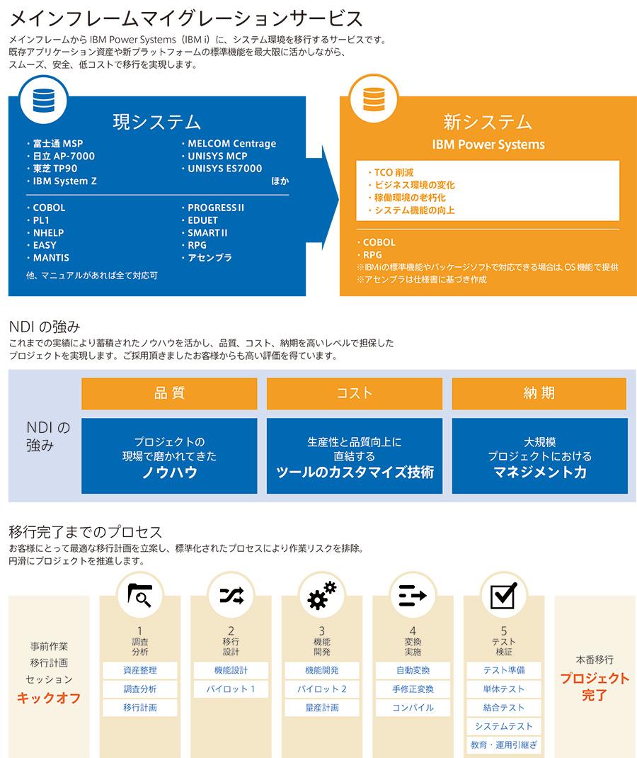 メインフレームマイグレーションサービス