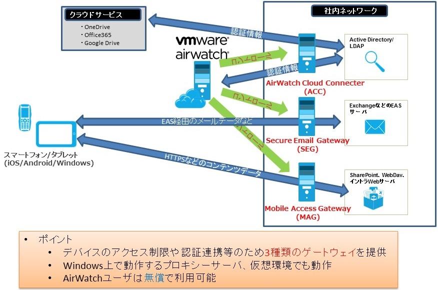 EMMプラットフォーム AirWatch