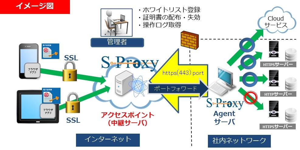 S-Proxy
