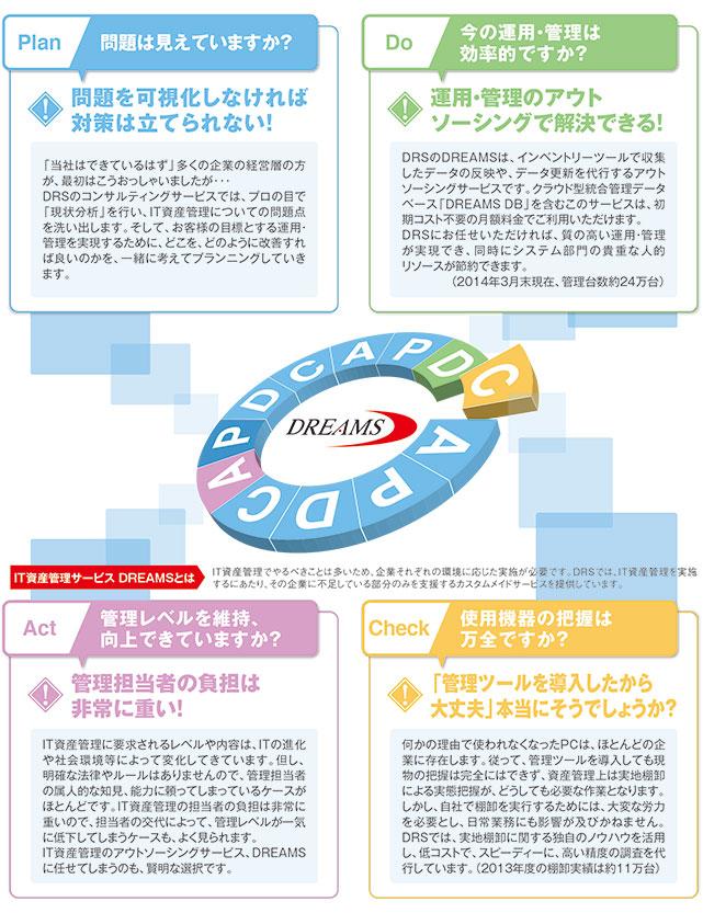IT資産管理サービス DREAMS