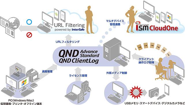 統合IT資産管理ツール QND