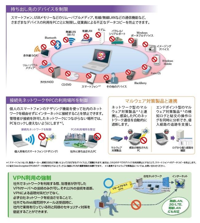 デバイスの利用禁止/接続先ネットワークの制限 秘文 Device Control