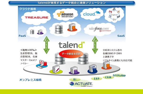 ビッグデータ統合・連携基盤「Talend」