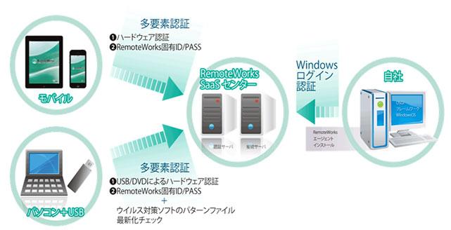 SaaS型リモートアクセスサービス RemoteWorks