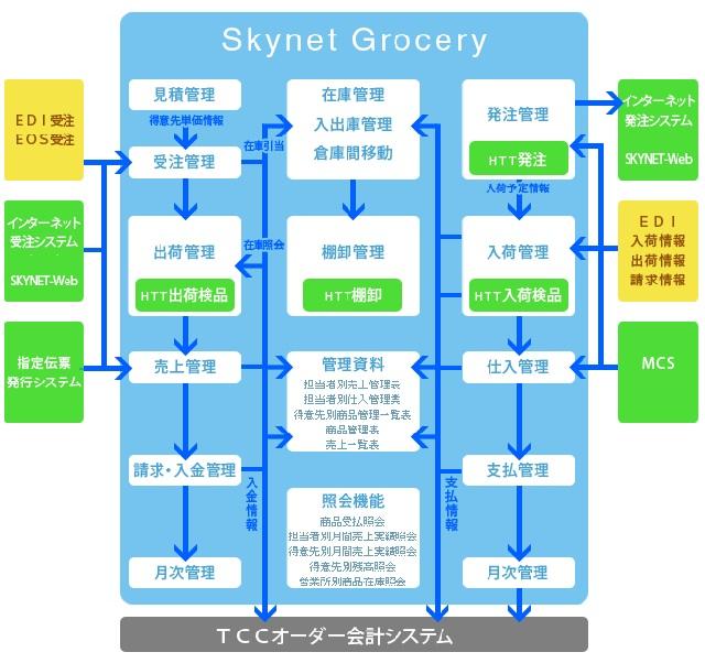 食品卸売業向け販売管理システム SkynetGrocery