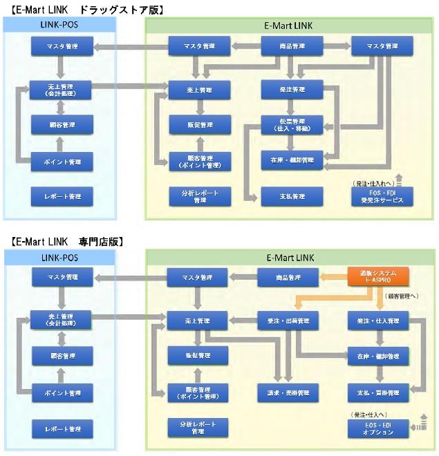 クラウド型 物販・専門店向け総合システム 【E-Mart LINK】