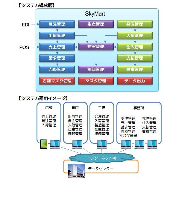 食品業向け販売・製造管理システム Sky-Mart