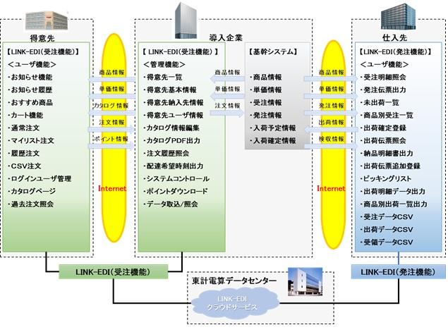 受発注業務効率化ソリューション(WEB-EDI) 「LINK-EDI」