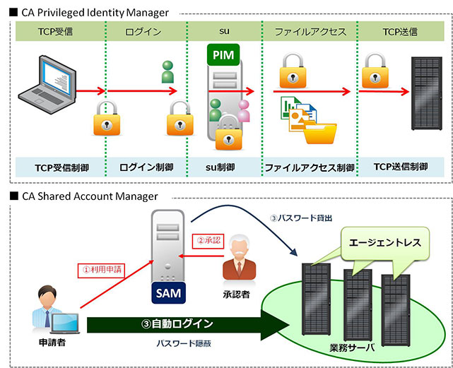特権ID管理 CA Privileged Identity Manager