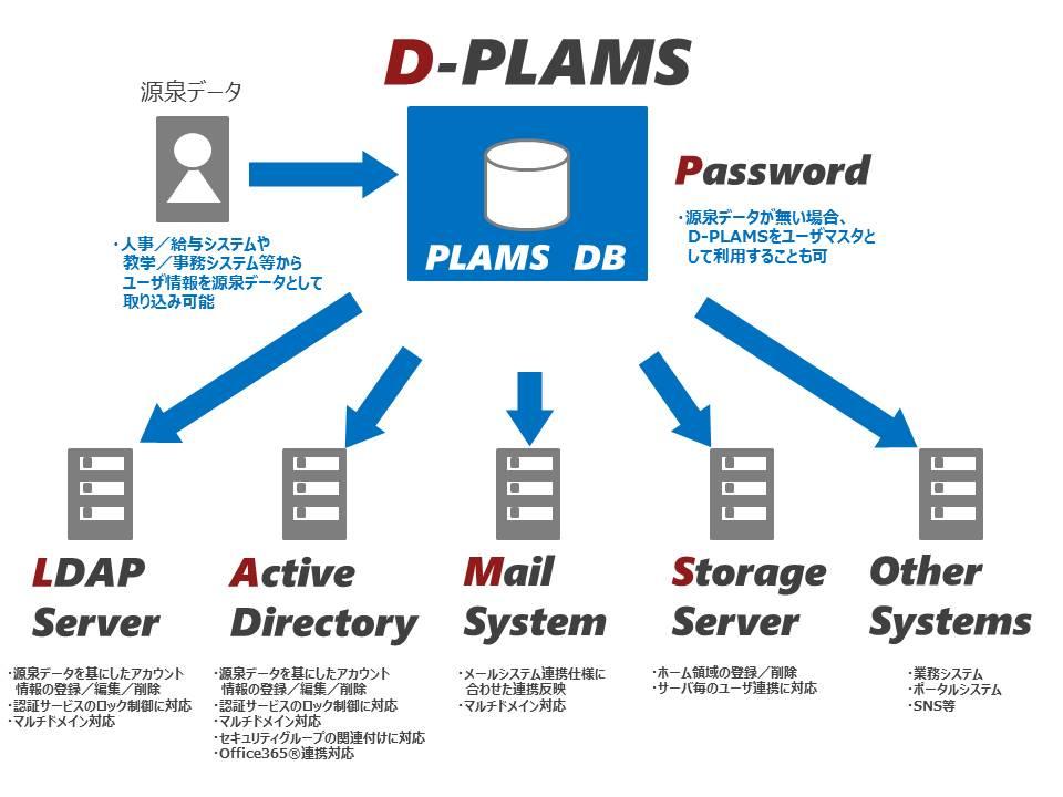 プロビジョニング管理システム「D-PLAMS」