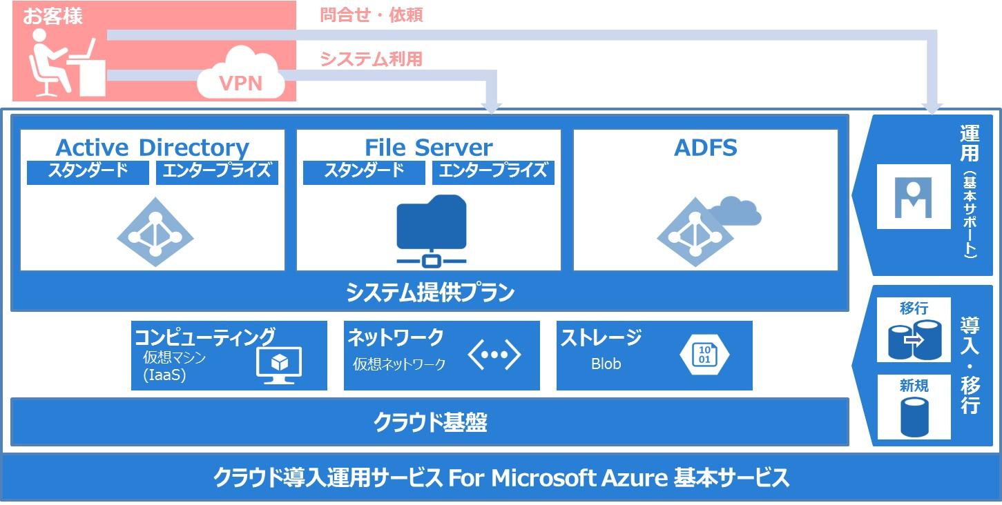 クラウド導入運用サービス For Microsoft Azure