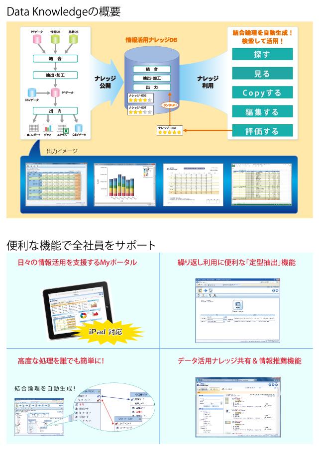 ナレッジ共有型BIツール「Data Knowledge」