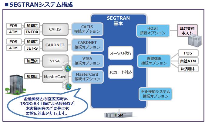 カード決済トランザクションシステム SEGTRAN
