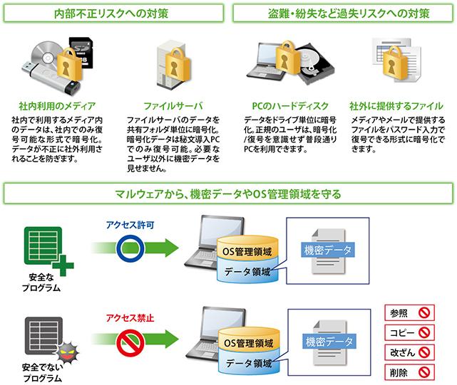 暗号化/マルウェア対策/ランサムウェア対策 秘文 Data Encryption