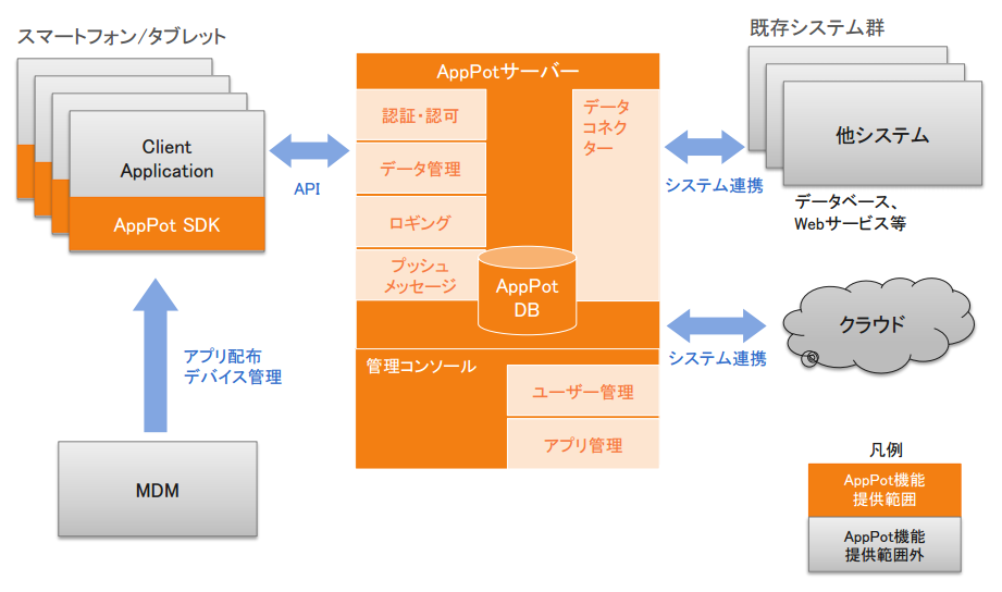 モバイルアプリ開発/運用プラットフォーム 『AppPot』