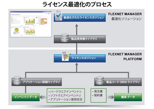 FlexNet Manager Suite for Enterprises