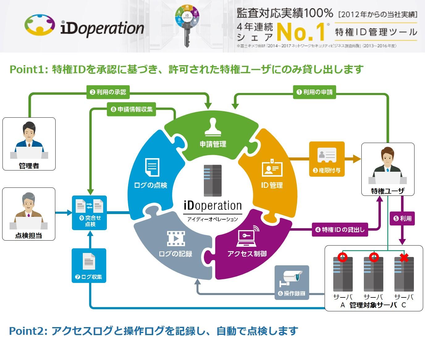 特権ID管理 iDoperation(アイディーオペレーション)