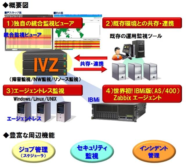 統合監視ツール Integrated Viewer for Zabbix