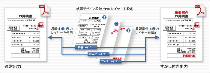 PDF帳票生成エンジン SVF for PDF