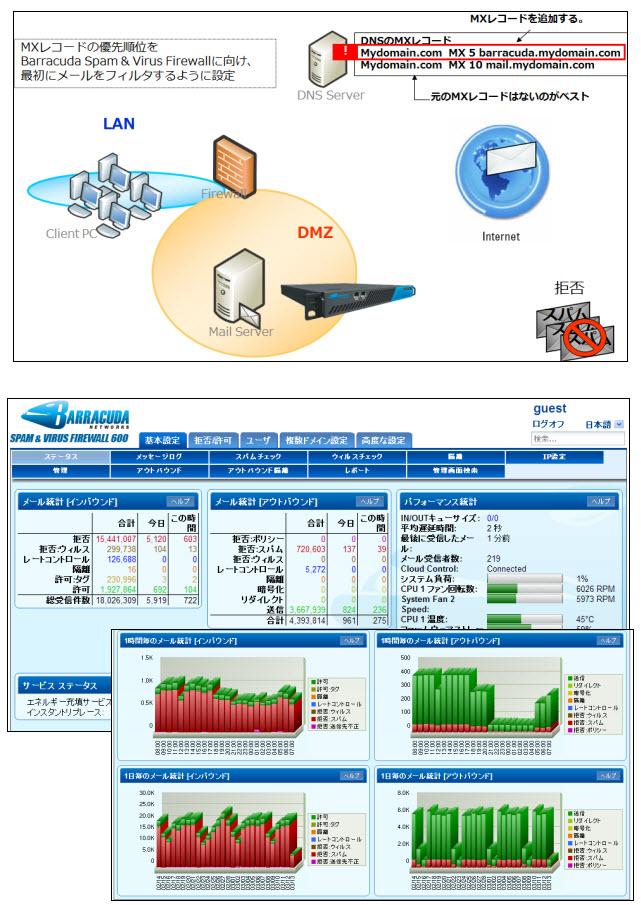 Email Security Gateway(旧 Spam Firewall PLUS)