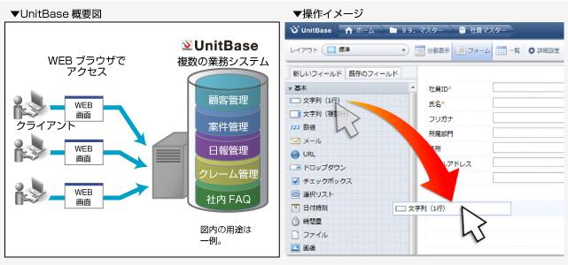 【ノンプログラミングWebデータベースソフト】 UnitBase