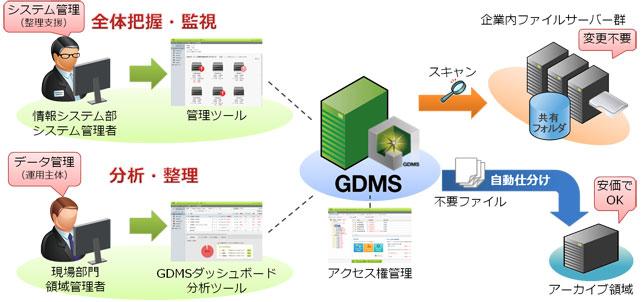 ファイルサーバー統合管理システムGDMS3.0