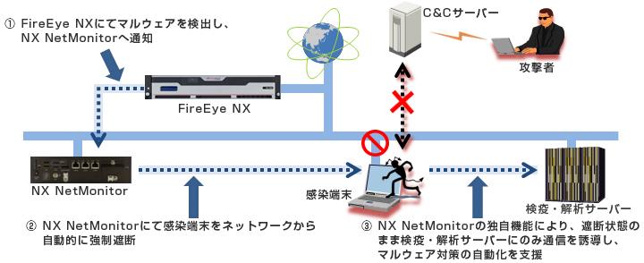 NX NetMonitor+FireEye NX連携ソリューション