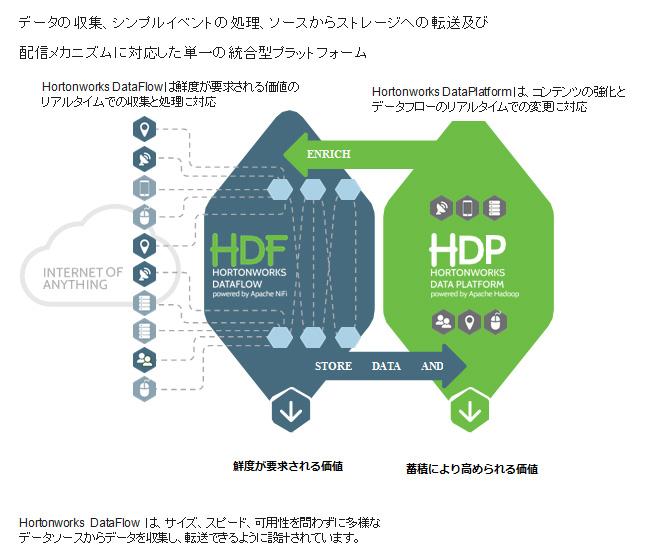 Apache Hadoop データプラットフォーム Hortonworks Data Platform