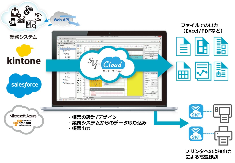 クラウド型帳票基盤ソリューション SVF Cloud