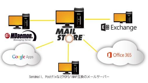 メールアーカイブ MailStore Server