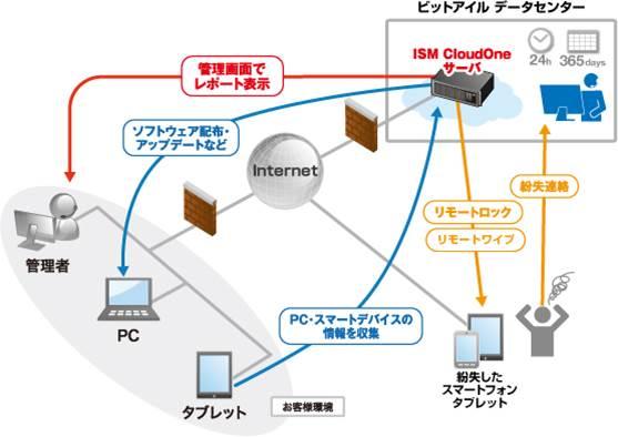 クラウド型IT資産管理サービス ISM CloudOne