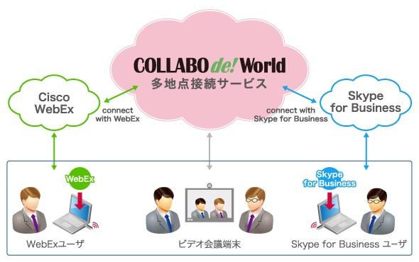 マネージド・コラボレーションサービス COLLABO de!  World