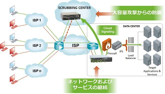 DDoS対策アプライアンス Arbor Networks APS