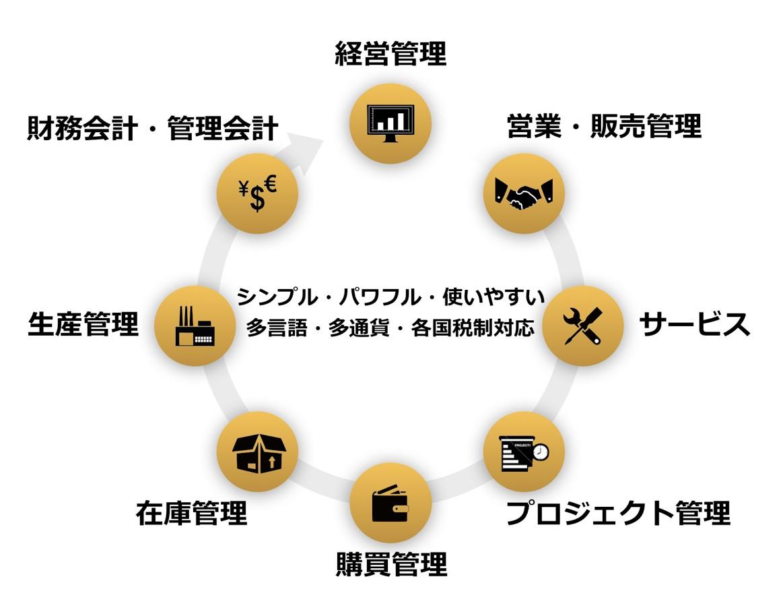 中堅・中小企業向けERP SAP Business One
