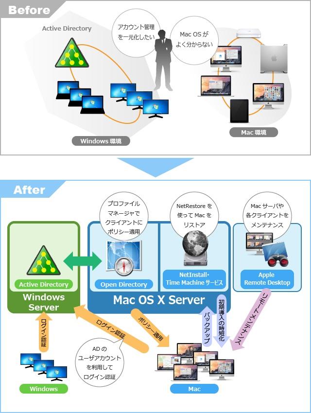 Apple製品 トータルサポートサービス