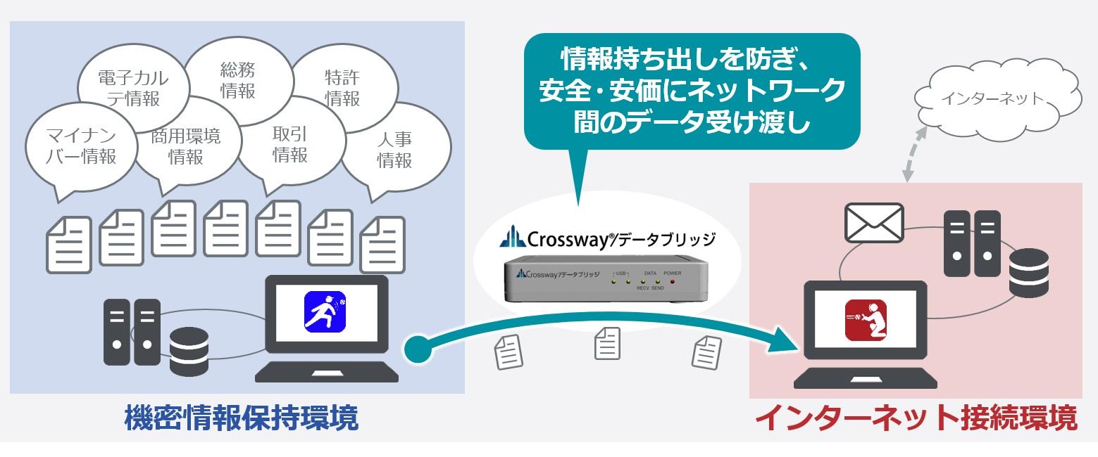 ネットワーク分離環境のデータ受け渡し Crossway/データブリッジ