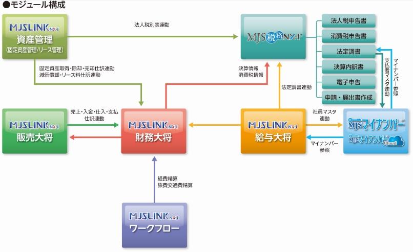 中堅・中小企業向け基幹業務ERP MJSLINK NX-I