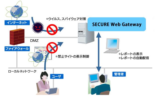 CLEARSWIFT  SECURE Web Gateway