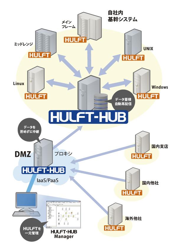 HULFT運用管理の最適化・自動化ツール「HULFT-HUB」
