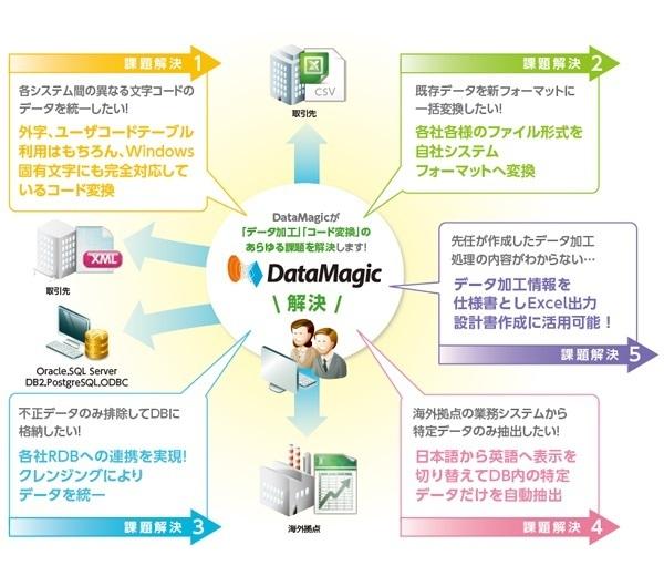 データ加工・変換ツール 「DataMagic」