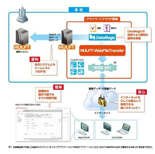 簡単ファイル転送/システム連携「HULFT-WebFileTransfer」