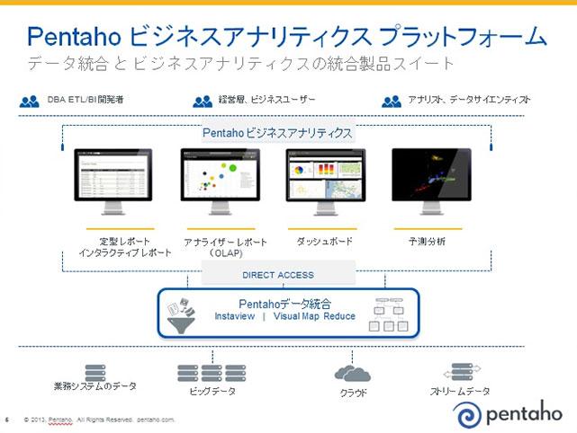 オープンソースBI「Pentaho」